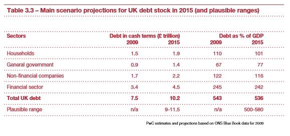 pwc debt